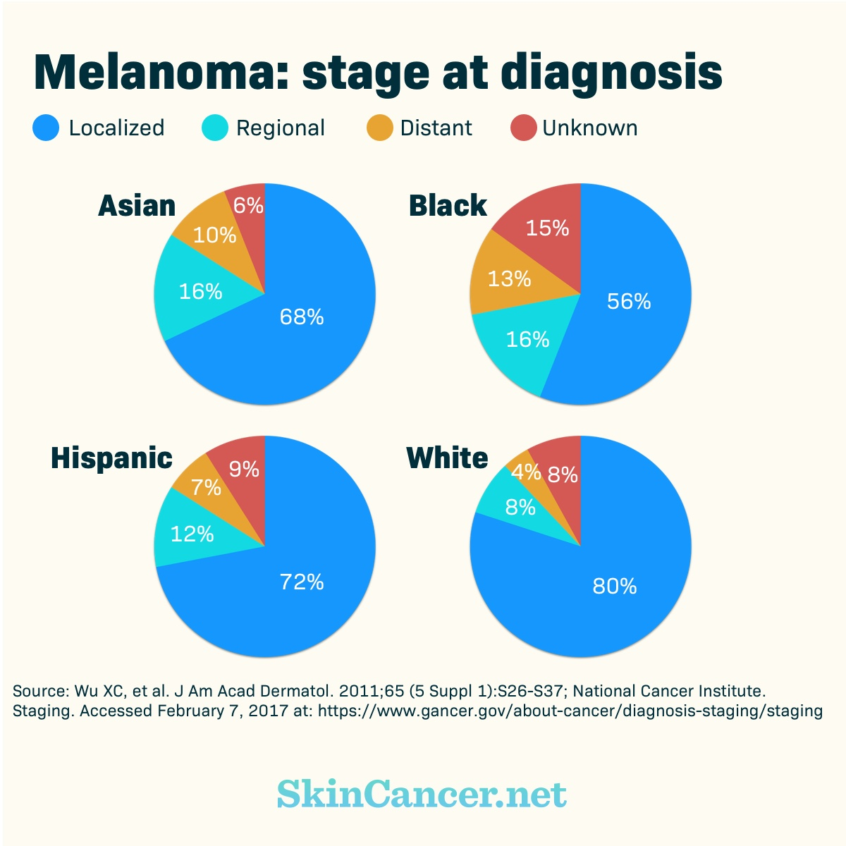 Pie charts showing stage at diagnosis, including localized diagnosis for those identifying as Black (56%), White (80%), Asian (68%), and Hispanic (72%)