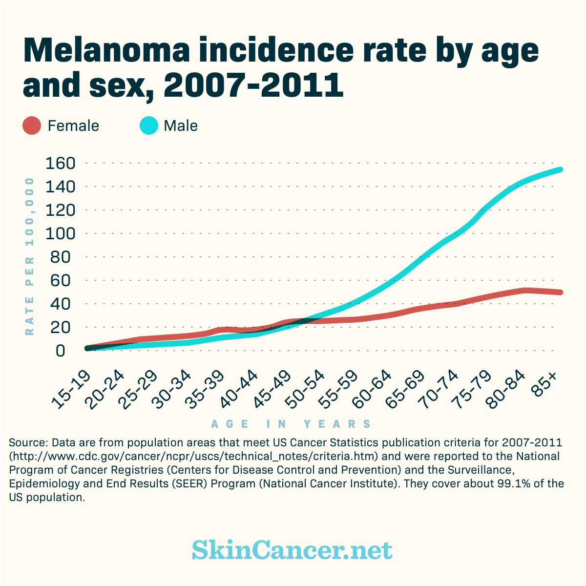 How common is skin cancer in men?
