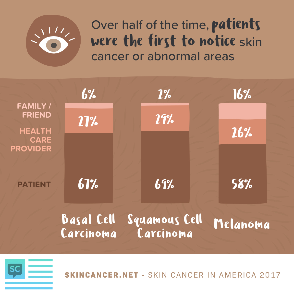 skin cancer self examinations