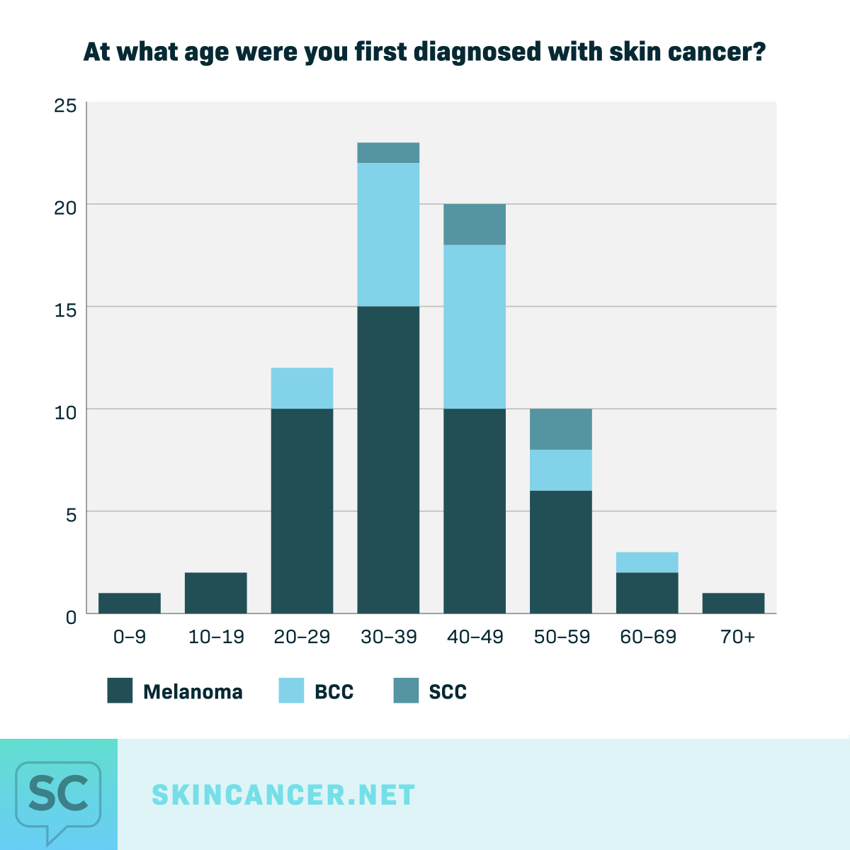Age of Diagnosis graph
