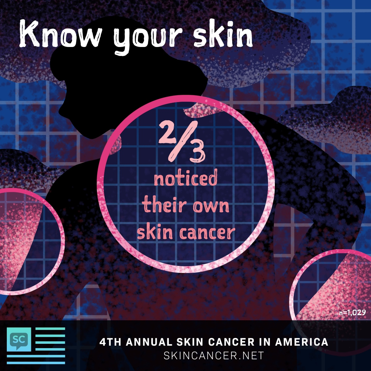 SkinCancer.net 2020 In America survey results, ⅔ of respondents noticed their own skin cancer.