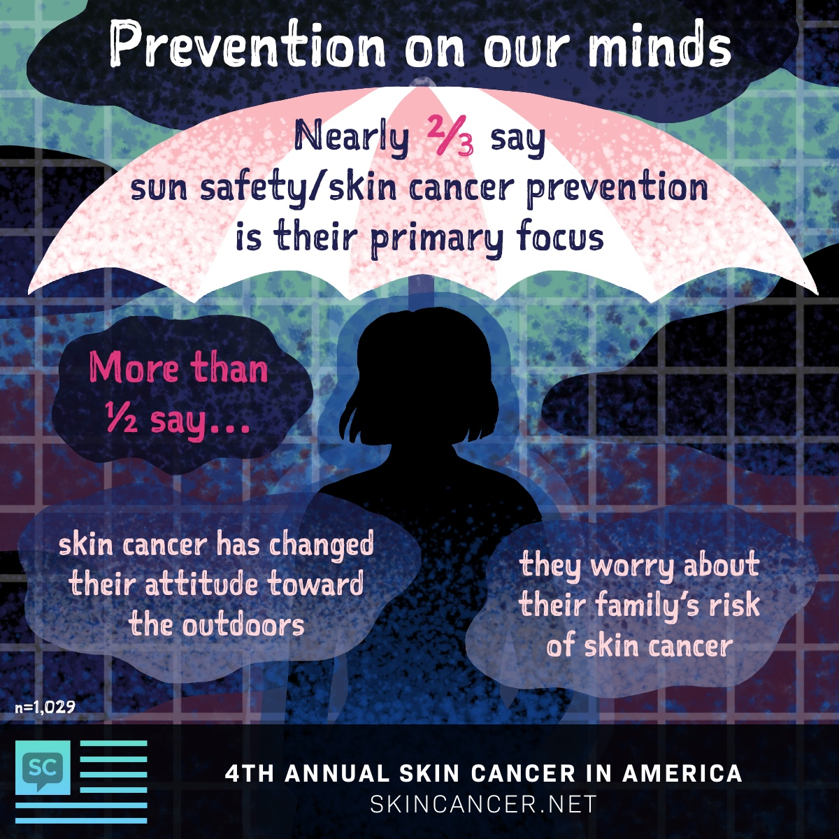 SkinCancer.net 2020 In America survey results, ⅔ respondents said prevention is their main focus.